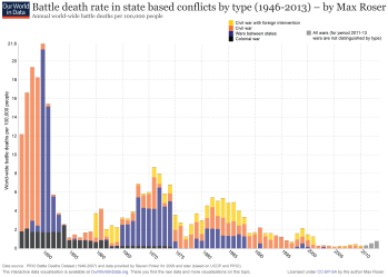 ourworldindata_wars-after-1946-state-based-battle-death-rate-by-type